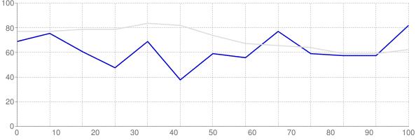 Rental vacancy rate in Alaska